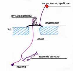 Зимняя жерлица на судака